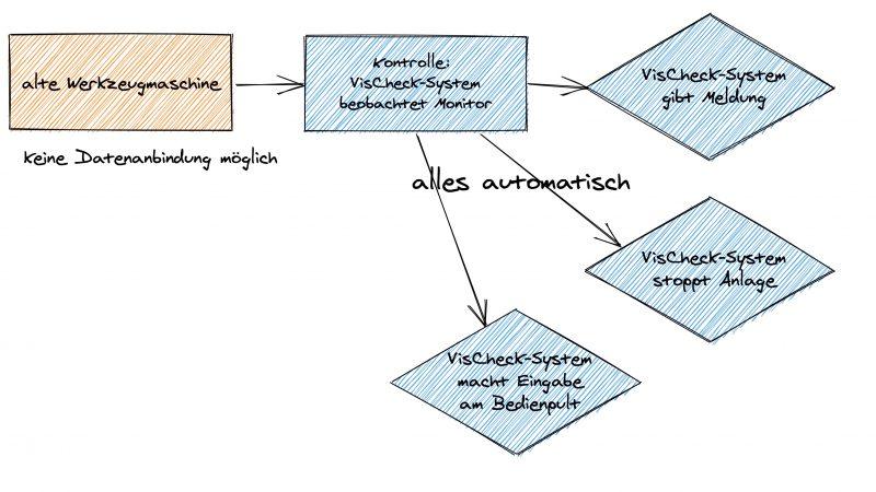 Maschine mit automatische Bilderkennung mit VisCheck Ablauf
